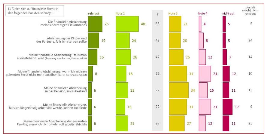 Nur etwa ein Viertel bis ein Drittel fühlt sich derzeit wirklich gut abgesichert (Grafik: Ober- österreichische Versicherung/Market)