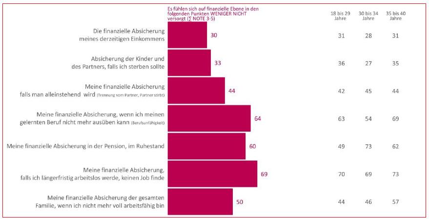 Längerfristige Arbeitslosigkeit als stärkste Bedrohung (Grafik: Oberösterreichische Versicherung/Market)
