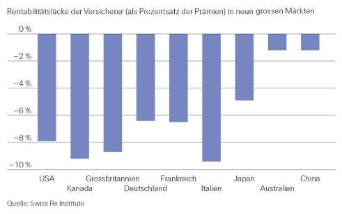 Rentabilitätslücke in neun Märkten (Bild: Swiss Re)