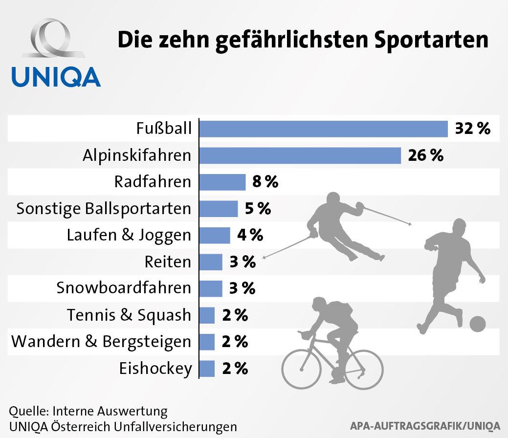 Gefährlichste Sportarten Statistik
