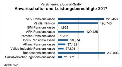 Pensionskassen: Anwartschafts- und Leistungsberechtigte (Quelle: FMA)
