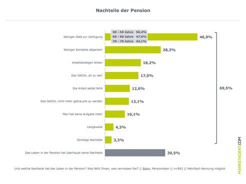 Welche Nachteile die Pension mit sich bringt (Grafik: Marketagent.com)