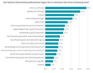 Schwerpunkte geplanter Maßnahmen (Quelle: Deloitte Österreich)