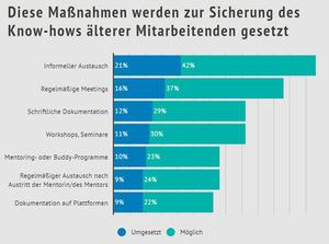 Maßnahmen zum Wissenstransfer (Grafik: Hernstein Institut)