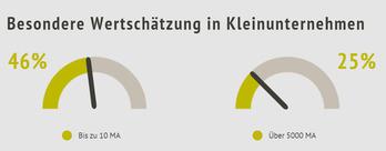 Kleinere Unternehmen schätzen Know-how mehr (Grafik: Hernstein Institut)