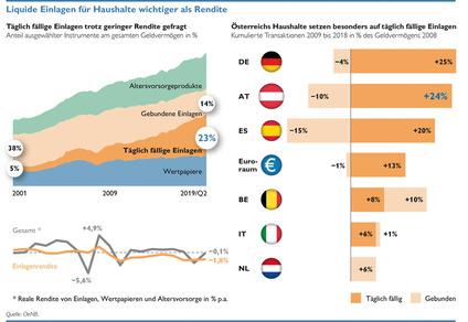 Österreicher bevorzugen liquide Einlagen (Quelle: OeNB)