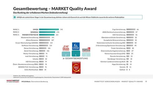 Die stärksten Versicherungsmarken (Quelle: Market)