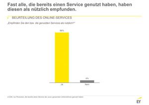 Online-Services sind für die meisten nützlich (Quelle: EY)