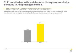 Fast 40 Prozent ließen sich beraten (Quelle: EY)