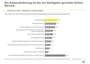Nutzung digitaler Services nach dem Abschluss (Quelle: EY)