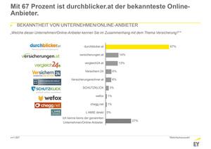 So (un)bekannt sind die Online-Anbieter (Grafik: EY)