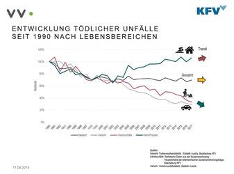 Tödliche Unfälle 1990 bis 2017 (Quelle: VVO/KFV)