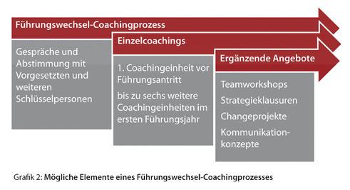 Elemente eines Führungswechsel-Coachingprozesses (Bild: Gudula Brammer)