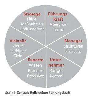 Die Rollen einer Führungskraft (Quelle: Gudula Brammer)