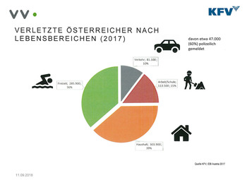 Unfallverletzte nach Lebensbereichen (Quelle: VVO/KFV)