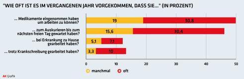 Wie oft Beschäftigte im Krankheitsfall welches Verhalten gezeigt haben (Grafik: AKOÖ)