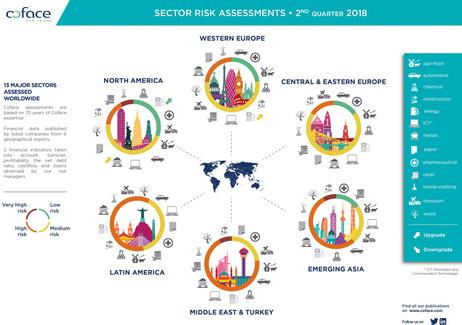 Sektor-Risiken im zweiten Quartal 2018 (Quelle: Coface)