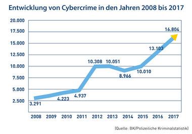 Cybercrime 2008 bis 2017 (Grafik: Bundeskriminalamt)