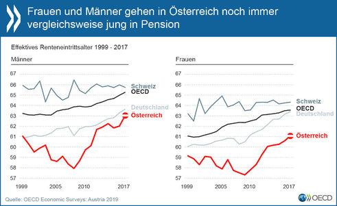 Effektives Pensionsantrittsalter 1999 bis 2017 (Bild: OECD)