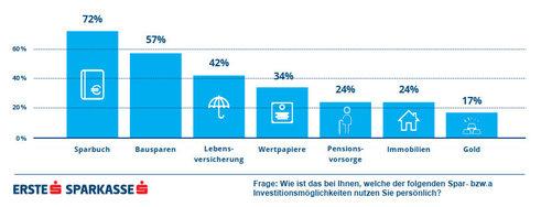 Genutzte Spar- und Anlageformen (Grafik: Erste)