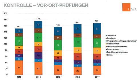 Vor-Ort-Prüfungen 2013 bis 2017 (Quelle: FMA)