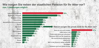 Mehr als 90 Prozent sorgen für das Alter vor (Grafik: HDI)