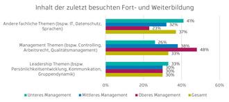 Weiterbildungs-Inhalte für Führungskräfte (Grafik: Hernstein)