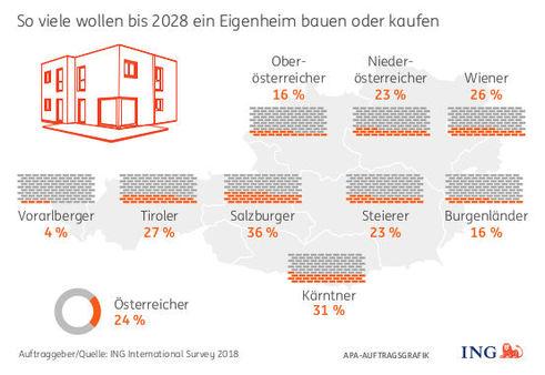 Wunsch nach Eigenheim, nach Bundesländern (Quelle: ING)