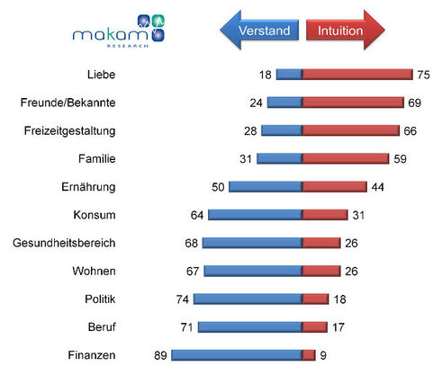 Intuition vs. Verstand in elf Bereichen (Grafik: Makam)