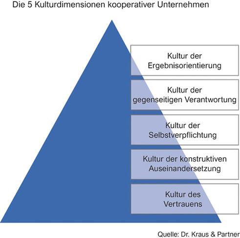 Kulturdimensionen kooperativer Unternehmen (Bild: Dr. Kraus & Partner)