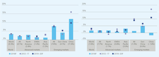Aktuelle und prognostizierte Prämienentwicklung real in Nichtleben (links) und Leben (rechts) (Quelle: Swiss Re Institute)