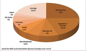 Fälle nach Sparten (Grafik: RSS)