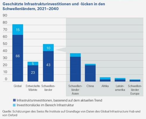 Geschätzte Infrastrukturinvestitionen und -lücken (Grafik: Swiss Re Institute)
