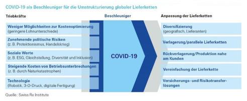 Treiber für die Umstrukturierung internationaler Lieferketten (Quelle: Swiss Re)