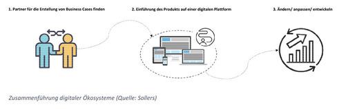 Zusammenführung digitaler Ökosysteme (Quelle: Sollers)