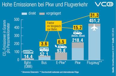 CO2-Emissionen einzelner Verkehrsarten (Bild: VCÖ)