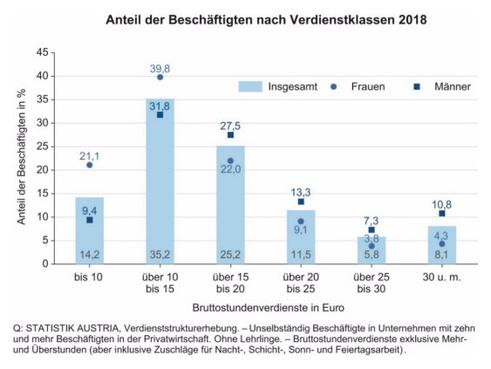 Verdienstklassen 2018 (Grafik: Statistik Austria)