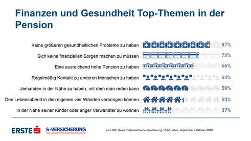 Was sich die Österreicher für ihre Pension wünschen (Quelle: S-Versicherung/Erste Bank/Imas)