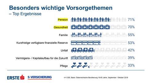 Die wichtigsten Vorsorgethemen (Quelle: S-Versicherung/Erste Bank/Imas)