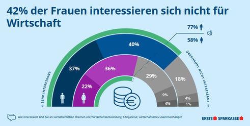 Interesse an Wirtschaft (Grafik: Erste Bank)