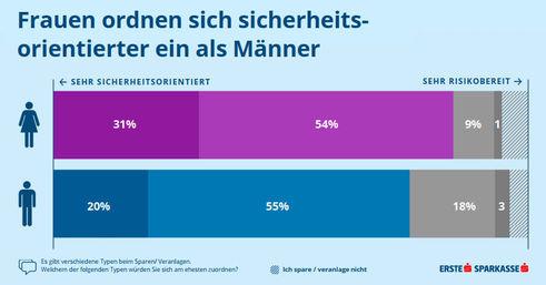 Sicherheitsorientierung (Grafik: Erste Bank)