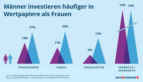 Investments in Wertpapiere (Grafik: Erste Bank)